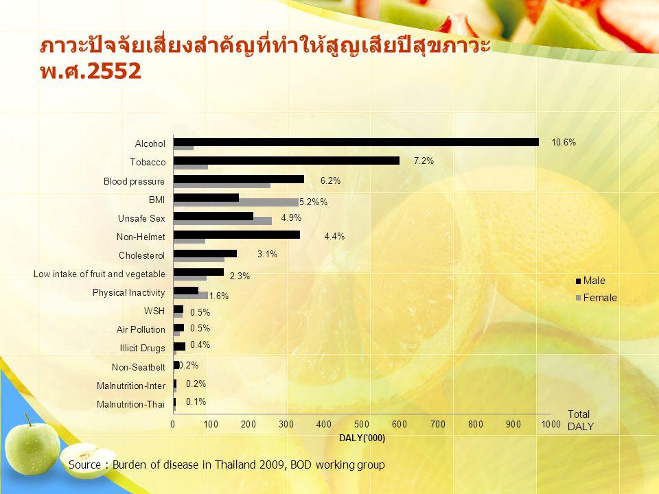 ภาวะปัจจัยเสี่ยงสำคัญที่ทำให้สูญเสียปีสุขภาวะ พ.ศ.2552 Source : Burden of disease in Thailand 2009, BOD working group