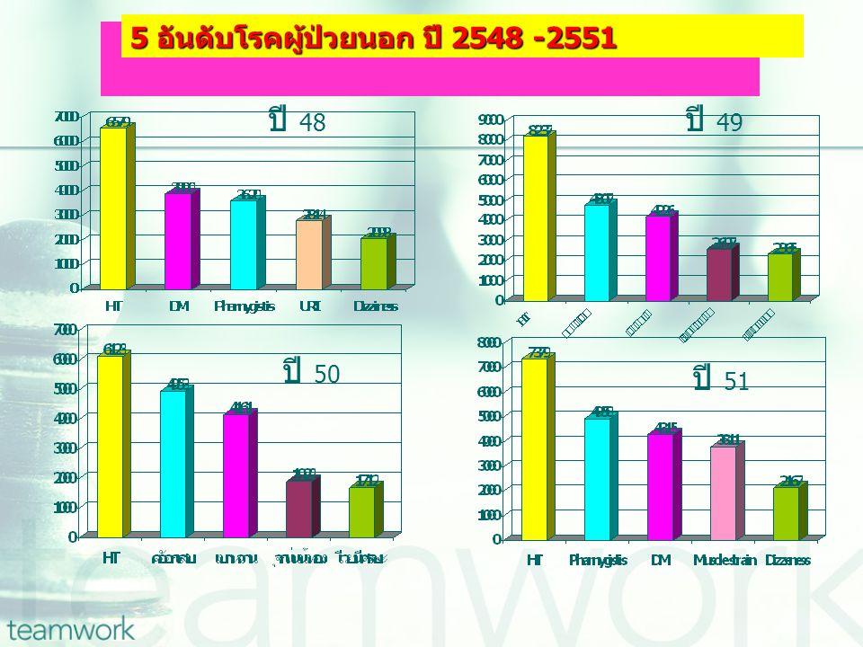 5 อันดับโรคผู้ป่วยใน ปี 2548 -2550 ปี 48 ปี 49 ปี 50 ปี 51