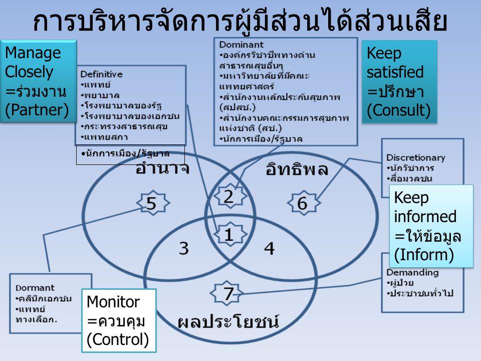การบริหารจัดการผู้มีส่วนได้ส่วนเสีย  นักการเมือง/รัฐบาล Manage Closely =ร่วมงาน (Partner) Manage Closely =ร่วมงาน (Partner) Keep satisfied =ปรึกษา (Consult) Keep informed =ให้ข้อมูล (Inform) Keep informed =ให้ข้อมูล (Inform) Monitor =ควบคุม (Control)