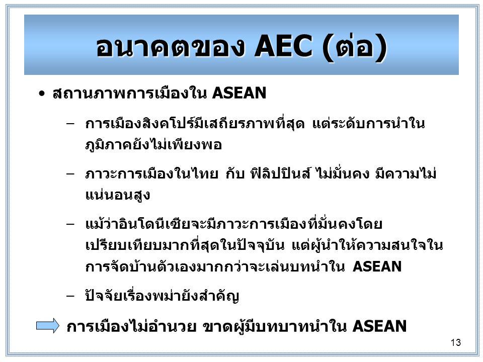 13 สถานภาพการเมืองใน ASEAN –การเมืองสิงคโปร์มีเสถียรภาพที่สุด แต่ระดับการนำใน ภูมิภาคยังไม่เพียงพอ –ภาวะการเมืองในไทย กับ ฟิลิปปินส์ ไม่มั่นคง มีความไม่ แน่นอนสูง –แม้ว่าอินโดนีเซียจะมีภาวะการเมืองที่มั่นคงโดย เปรียบเทียบมากที่สุดในปัจจุบัน แต่ผู้นำให้ความสนใจใน การจัดบ้านตัวเองมากกว่าจะเล่นบทนำใน ASEAN –ปัจจัยเรื่องพม่ายังสำคัญ การเมืองไม่อำนวย ขาดผู้มีบทบาทนำใน ASEAN อนาคตของ AEC (ต่อ)