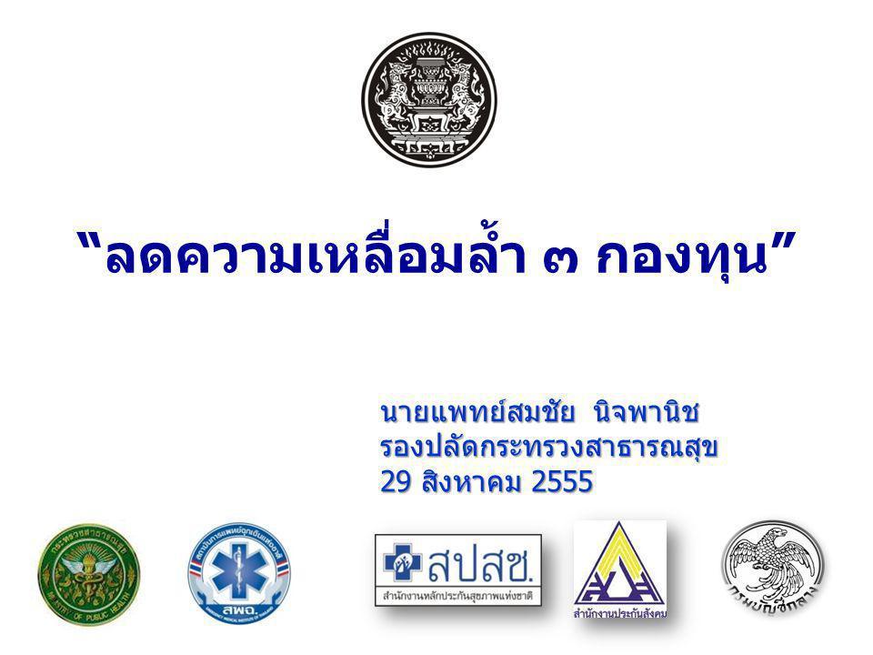 ระบบประกัน สุขภาพเอกชน (ภาคสมัครใจ) 1.ประกันชีวิต & สุขภาพ 2.ประกันอุบัติเหตุ 3.ประกันกลุ่ม ระบบประกัน ตามกฎหมาย (ภาคบังคับ) 1.พ.ร.บ.คุ้มครองผู้ประสบภัยจากรถ (อุบัติเหตุทางรถ) 2.พ.ร.บ.เงินทดแทน (เจ็บป่วย / อุบัติเหตุจากการทำงาน) สิทธิพื้นฐาน