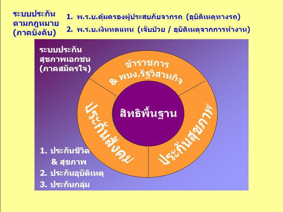 ระบบประกัน สุขภาพเอกชน (ภาคสมัครใจ) 1.ประกันชีวิต & สุขภาพ 2.ประกันอุบัติเหตุ 3.ประกันกลุ่ม ระบบประกัน ตามกฎหมาย (ภาคบังคับ) 1.พ.ร.บ.คุ้มครองผู้ประสบภ