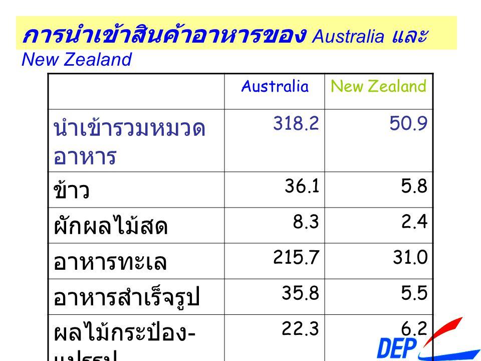 การนำเข้าสินค้าอาหารของ Australia และ New Zealand AustraliaNew Zealand นำเข้ารวมหมวด อาหาร 318.250.9 ข้าว 36.15.8 ผักผลไม้สด 8.32.4 อาหารทะเล 215.731.