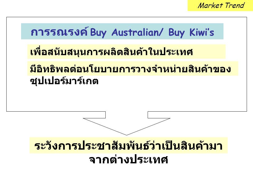การรณรงค์ Buy Australian/ Buy Kiwi's เพื่อสนับสนุนการผลิตสินค้าในประเทศ มีอิทธิพลต่อนโยบายการวางจำหน่ายสินค้าของ ซุปเปอร์มาร์เกต Market Trend ระวังการ