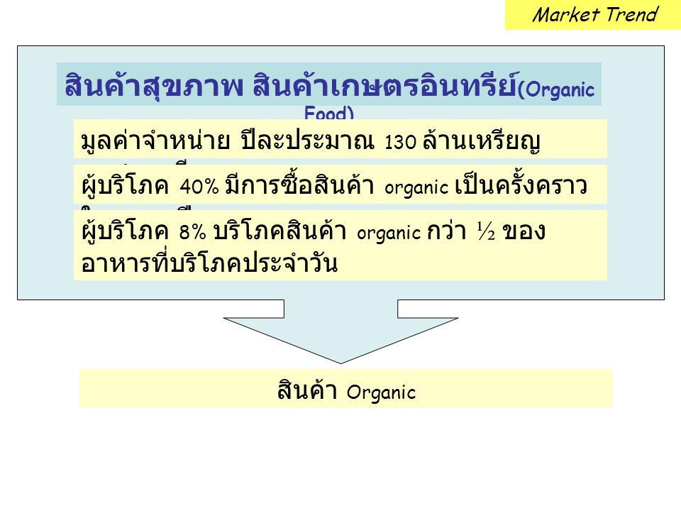 สินค้าสุขภาพ สินค้าเกษตรอินทรีย์ (Organic Food) มูลค่าจำหน่าย ปีละประมาณ 130 ล้านเหรียญ ออสเตรเลีย ผู้บริโภค 40% มีการซื้อสินค้า organic เป็นครั้งคราว
