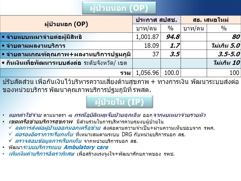 ผู้ป่วยนอก (OP) ประกาศ สปสช.สธ. เสนอใหม่ บาท/คน% %  จ่ายแบบเหมาจ่ายต่อผู้มีสิทธิ1,001.8794.880  จ่ายตามผลงานบริการ18.091.7ไม่เกิน 5.0  จ่ายตามเกณฑ์