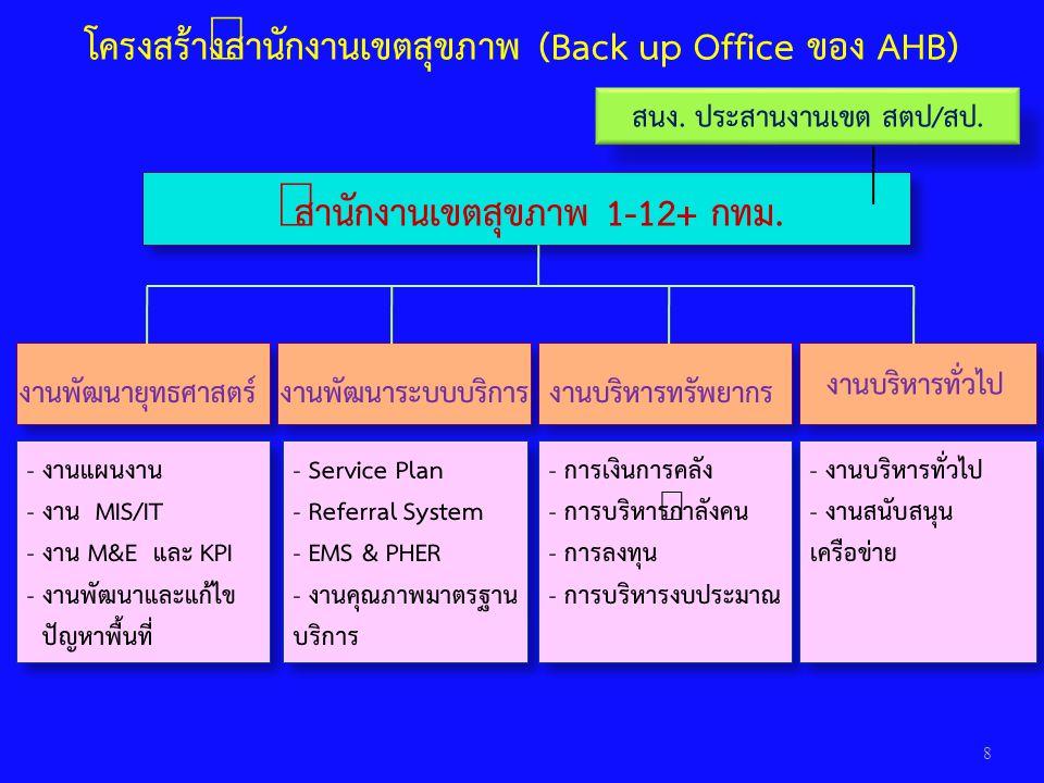 8 สำนักงานเขตสุขภาพ 1-12+ กทม. งานพัฒนายุทธศาสตร์งานพัฒนาระบบบริการ งานบริหารทั่วไป - งานแผนงาน - งาน MIS/IT - งาน M&E และ KPI - งานพัฒนาและแก้ไข ปัญห