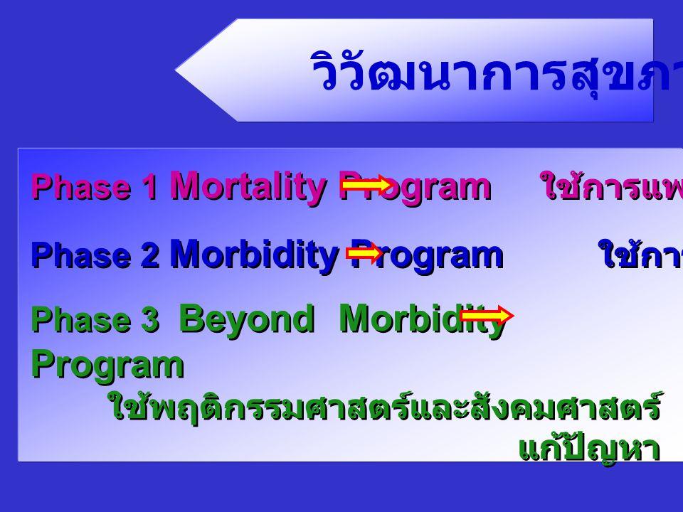 วิวัฒนาการสุขภาพ Phase 1 Mortality Program ใช้การแพทย์แก้ปัญหา Phase 2 Morbidity Program ใช้การสาธารณสุขแก้ปัญหา Phase 3 Beyond Morbidity Program ใช้พ