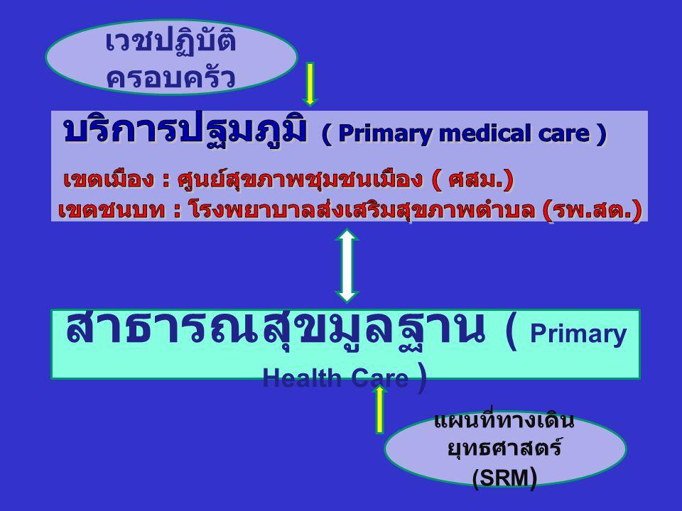 สาธารณสุขมูลฐาน ( Primary Health Care ) เวชปฏิบัติ ครอบครัว แผนที่ทางเดิน ยุทธศาสตร์ (SRM )