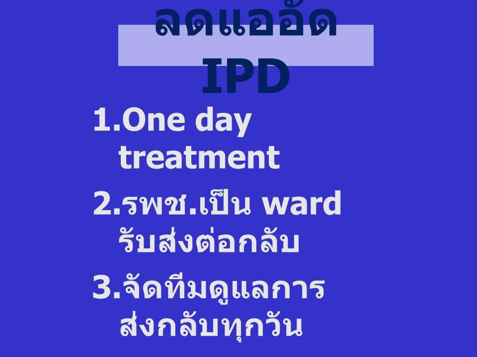 ลดแออัด IPD  One day treatment  รพช. เป็น ward รับส่งต่อกลับ  จัดทีมดูแลการ ส่งกลับทุกวัน  จัดระบบตามดู ผู้ป่วย on line