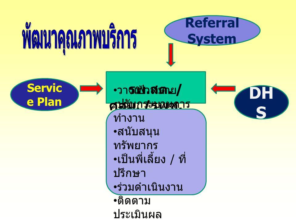 24 Servic e Plan DH S รพ. สต. / ศสม. / รพช. วางเป้าหมาย ปรับกระบวนการ ทำงาน สนับสนุน ทรัพยากร เป็นพี่เลี้ยง / ที่ ปรึกษา ร่วมดำเนินงาน ติดตาม ประเมินผ