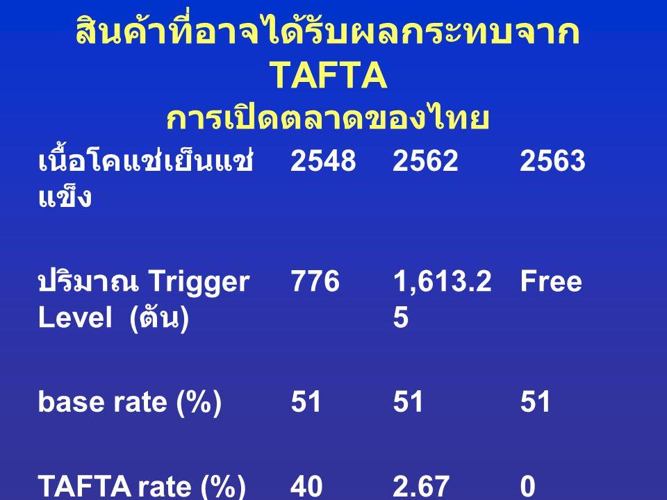 เนื้อโคแช่เย็นแช่ แข็ง 254825622563 ปริมาณ Trigger Level ( ตัน ) 7761,613.2 5 Free base rate (%)51 TAFTA rate (%)402.670