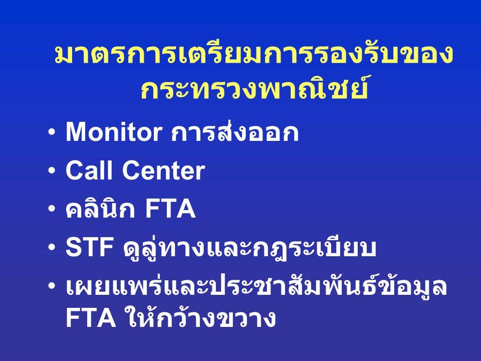 มาตรการเตรียมการรองรับของ กระทรวงพาณิชย์ Monitor การส่งออก Call Center คลินิก FTA STF ดูลู่ทางและกฎระเบียบ เผยแพร่และประชาสัมพันธ์ข้อมูล FTA ให้กว้างข