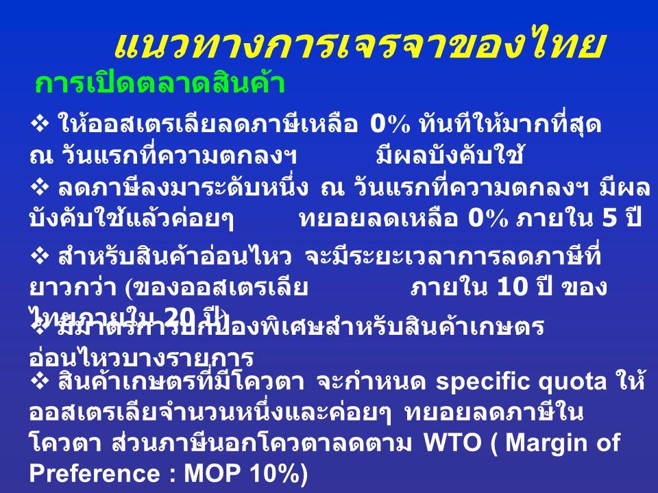 แนวทางการเจรจาของไทย การเปิดตลาดสินค้า  ให้ออสเตรเลียลดภาษีเหลือ 0% ทันทีให้มากที่สุด ณ วันแรกที่ความตกลงฯ มีผลบังคับใช้  ลดภาษีลงมาระดับหนึ่ง ณ วัน