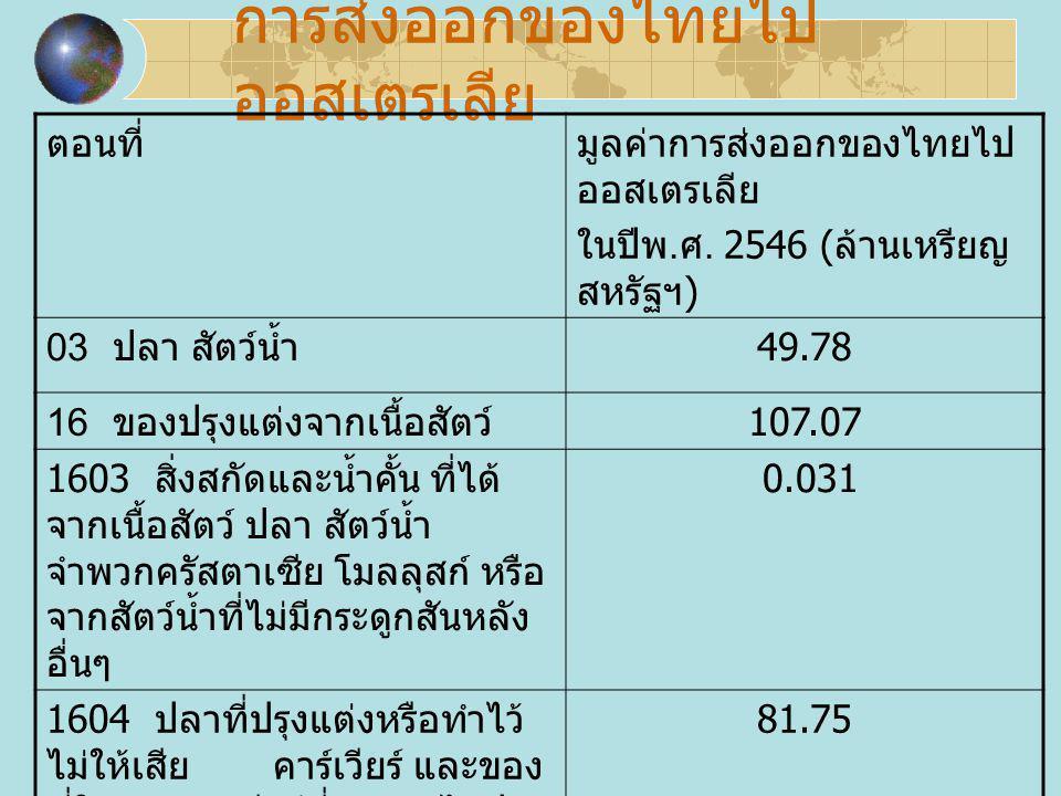 การส่งออกของไทยไป ออสเตรเลีย ตอนที่มูลค่าการส่งออกของไทยไป ออสเตรเลีย ในปีพ. ศ. 2546 ( ล้านเหรียญ สหรัฐฯ ) 03 ปลา สัตว์น้ำ 49.78 16 ของปรุงแต่งจากเนื้