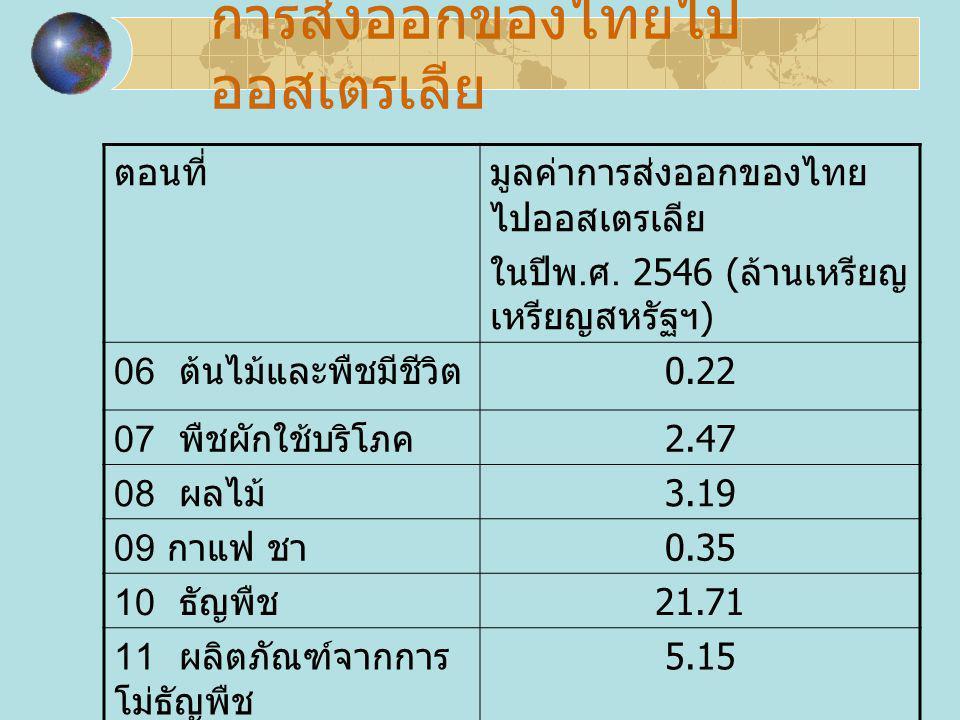 การส่งออกของไทยไป ออสเตรเลีย ตอนที่มูลค่าการส่งออกของไทย ไปออสเตรเลีย ในปีพ. ศ. 2546 ( ล้านเหรียญ สหรัฐฯ ) 06 ต้นไม้และพืชมีชีวิต 0.22 07 พืชผักใช้บริ