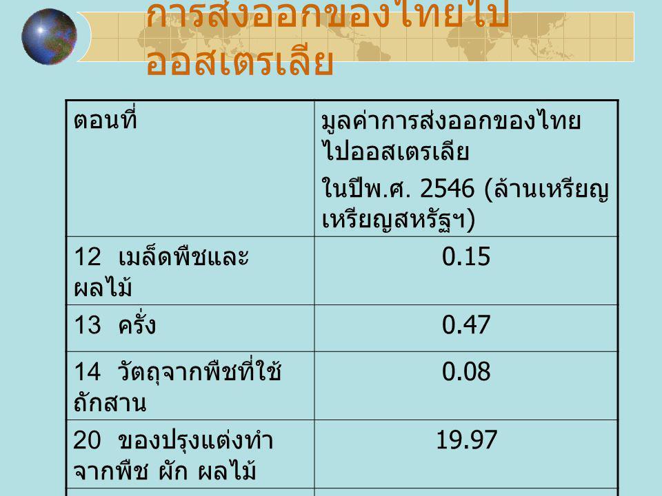 การส่งออกของไทยไป ออสเตรเลีย ตอนที่มูลค่าการส่งออกของไทย ไปออสเตรเลีย ในปีพ. ศ. 2546 ( ล้านเหรียญ สหรัฐฯ ) 12 เมล็ดพืชและ ผลไม้ 0.15 13 ครั่ง 0.47 14
