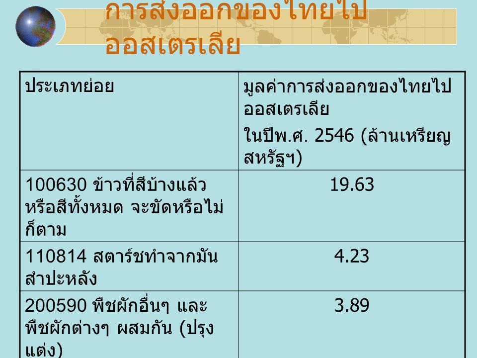 การส่งออกของไทยไป ออสเตรเลีย ประเภทย่อยมูลค่าการส่งออกของไทยไป ออสเตรเลีย ในปีพ. ศ. 2546 ( ล้านเหรียญ สหรัฐฯ ) 100630 ข้าวที่สีบ้างแล้ว หรือสีทั้งหมด
