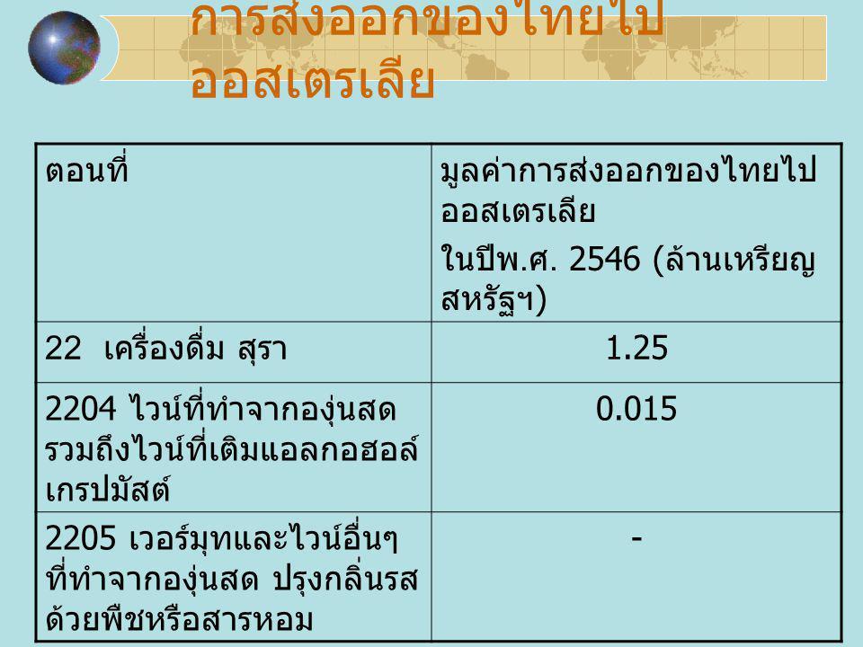 การส่งออกของไทยไป ออสเตรเลีย ตอนที่มูลค่าการส่งออกของไทยไป ออสเตรเลีย ในปีพ. ศ. 2546 ( ล้านเหรียญ สหรัฐฯ ) 22 เครื่องดื่ม สุรา 1.25 2204 ไวน์ที่ทำจากอ