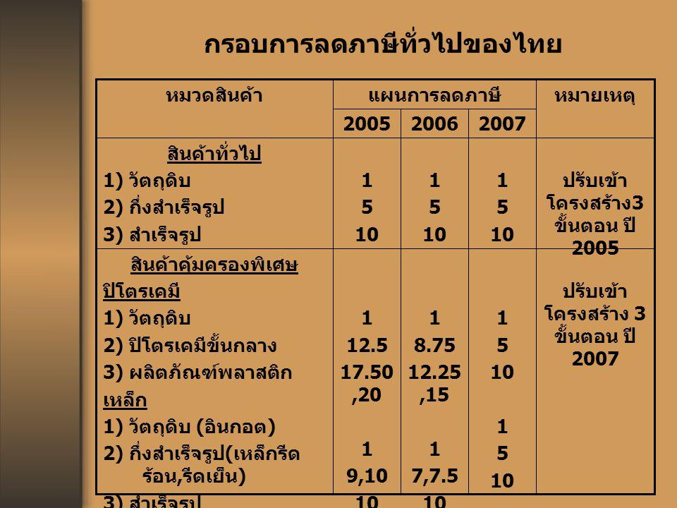 กรอบการลดภาษีทั่วไปของไทย ปรับเข้า โครงสร้าง 3 ขั้นตอน ปี 2007 1 5 10 1 5 10 1 8.75 12.25,15 1 7,7.5 10 1 12.5 17.50,20 1 9,10 10 สินค้าคุ้มครองพิเศษ