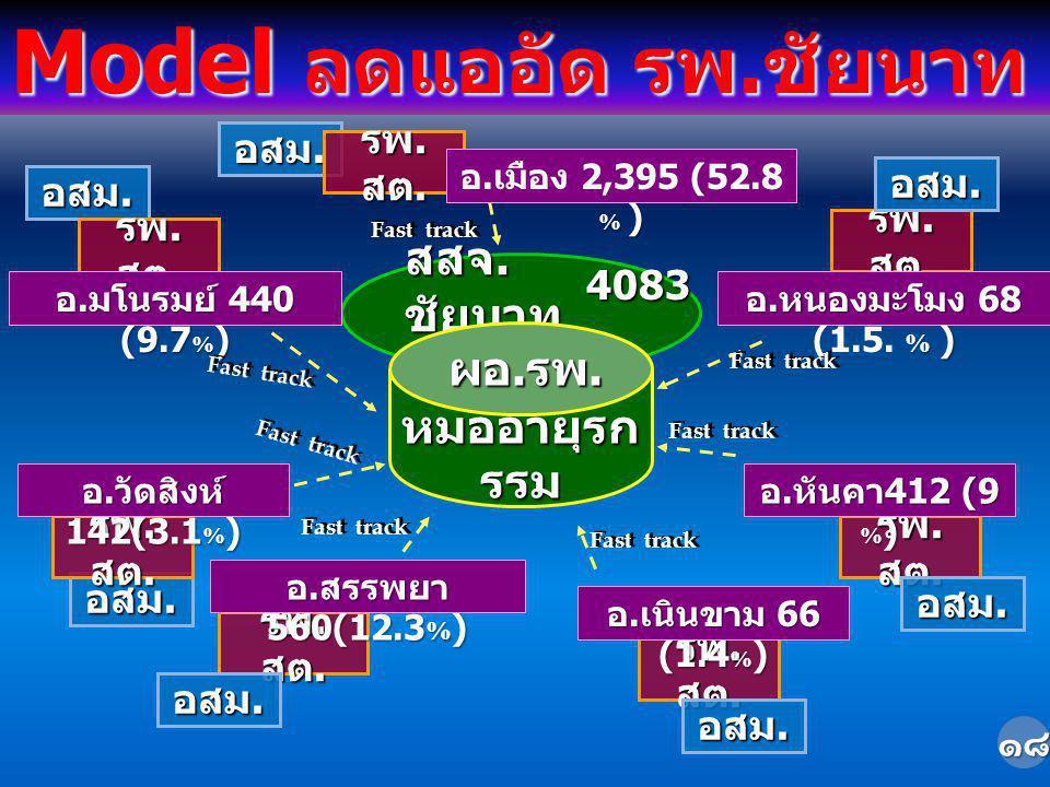 Fast track สสจ. ชัยนาท อสม. รพ. สต. % ) อ. เมือง 2,395 (52.8 % ) อสม. รพ. สต. อ. มโนรมย์ 440 (9.7 % ) Fast track รพ. สต. อ. สรรพยา 560(12.3 % ) อ. หนอ