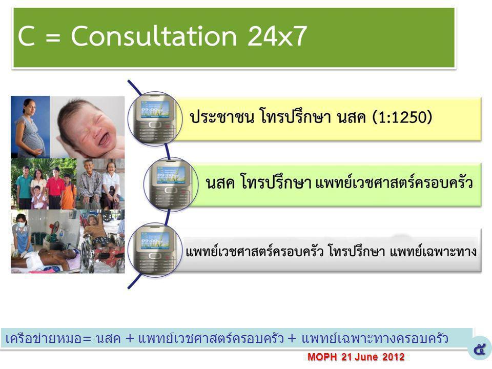MOPH 21 June 2012 เครือข่ายหมอ= นสค + แพทย์เวชศาสตร์ครอบครัว + แพทย์เฉพาะทางครอบครัว ๕