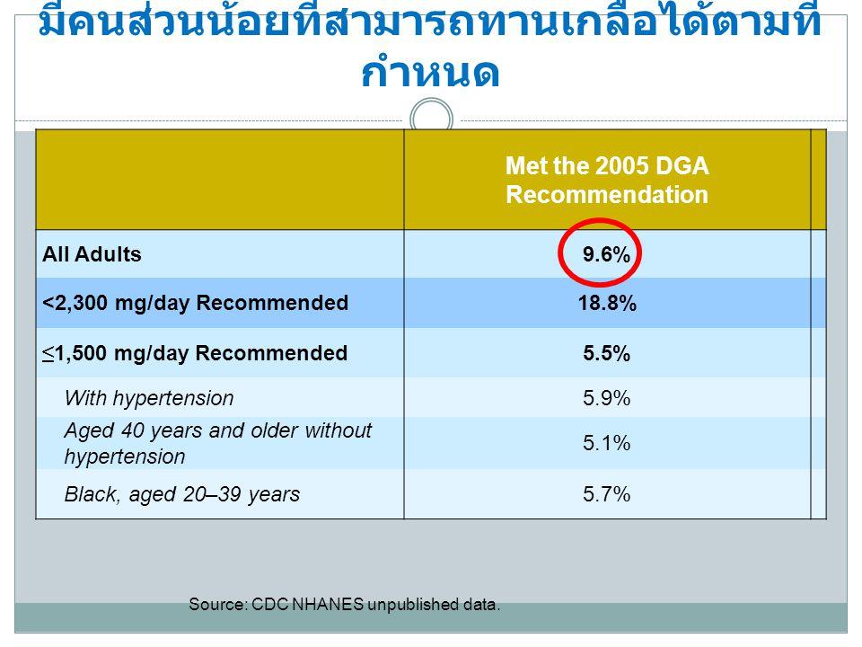 มีคนส่วนน้อยที่สามารถทานเกลือได้ตามที่ กำหนด Met the 2005 DGA Recommendation All Adults9.6% <2,300 mg/day Recommended18.8% ≤ 1,500 mg/day Recommended5.5% With hypertension5.9% Aged 40 years and older without hypertension 5.1% Black, aged 20–39 years5.7% Source: CDC NHANES unpublished data.