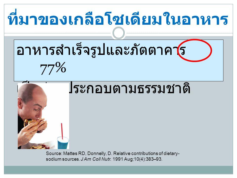 ที่มาของเกลือโซเดียมในอาหาร อาหารสำเร็จรูปและภัตตาคาร 77% เป็นส่วนประกอบตามธรรมชาติ 12% Source: Mattes RD, Donnelly, D.