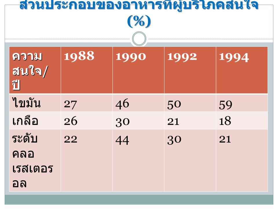 ส่วนประกอบของอาหารที่ผู้บริโภคสนใจ (%) ความ สนใจ / ปี 1988199019921994 ไขมัน 27465059 เกลือ 26302118 ระดับ คลอ เรสเตอร อล 22443021