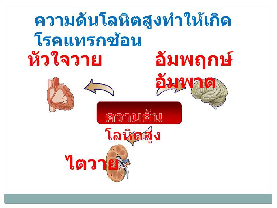 ความดันโลหิตสูงทำให้เกิด โรคแทรกซ้อน หัวใจวายอัมพฤกษ์ อัมพาต ไตวาย