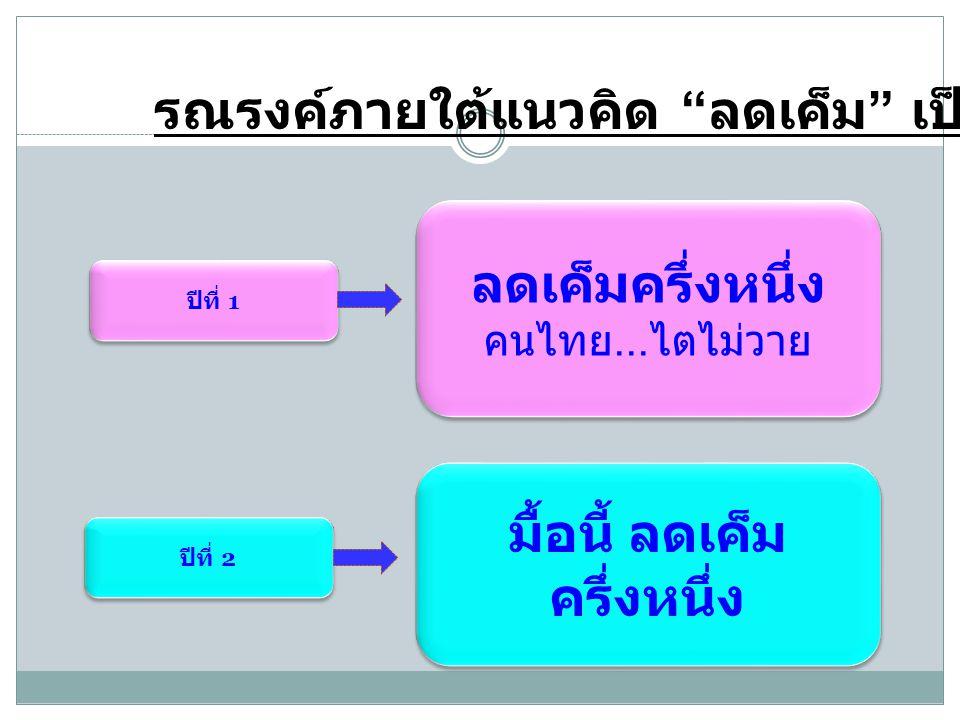 รณรงค์ภายใต้แนวคิด ลดเค็ม เป็นเวลา 2 ปี ปีที่ 1 ลดเค็มครึ่งหนึ่ง คนไทย...