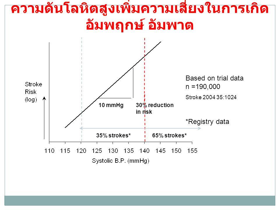 ความดันโลหิตสูงเพิ่มความเสี่ยงในการเกิด อัมพฤกษ์ อัมพาต 30% reduction in risk 10 mmHg 35% strokes*65% strokes* Based on trial data n =190,000 Stroke 2004 35:1024 *Registry data