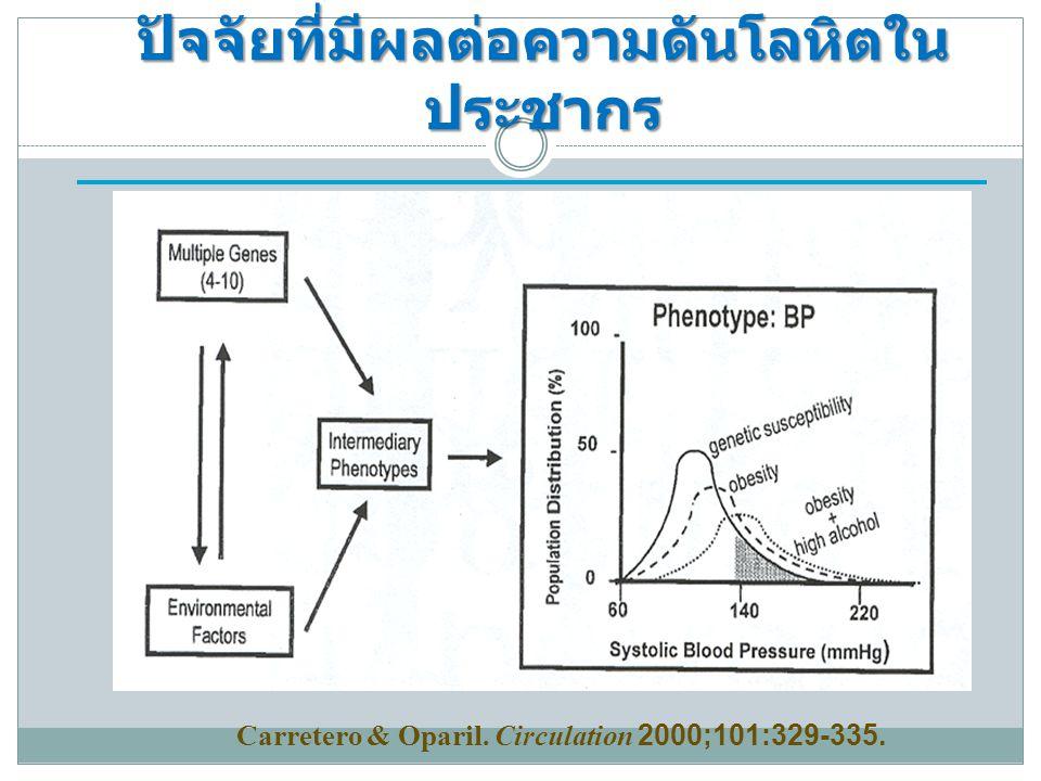 ปัจจัยที่มีผลต่อความดันโลหิตใน ประชากร Carretero & Oparil. Circulation 2000;101:329-335.