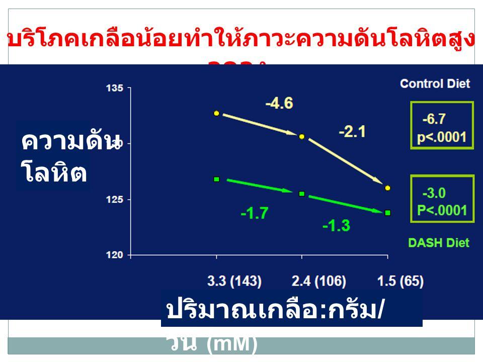 บริโภคเกลือน้อยทำให้ภาวะความดันโลหิตสูง ลดลง : ความดัน โลหิต ปริมาณเกลือ : กรัม / วัน (mM)