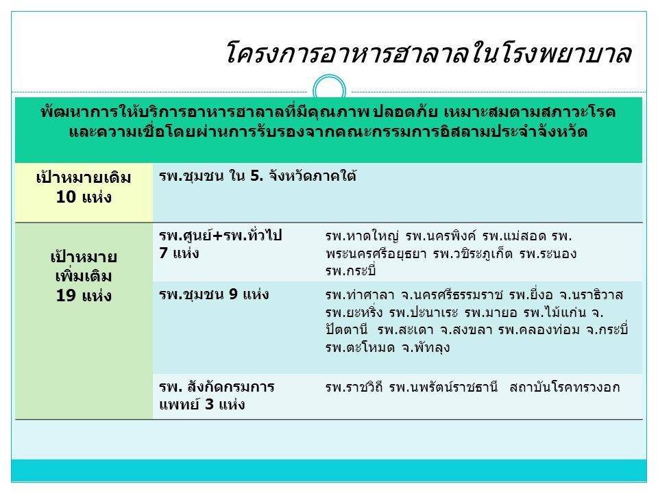 โครงการอาหารฮาลาลในโรงพยาบาล พัฒนาการให้บริการอาหารฮาลาลที่มีคุณภาพ ปลอดภัย เหมาะสมตามสภาวะโรค และความเชื่อโดยผ่านการรับรองจากคณะกรรมการอิสลามประจำจังหวัด เป้าหมายเดิม 10 แห่ง รพ.ชุมชน ใน 5.