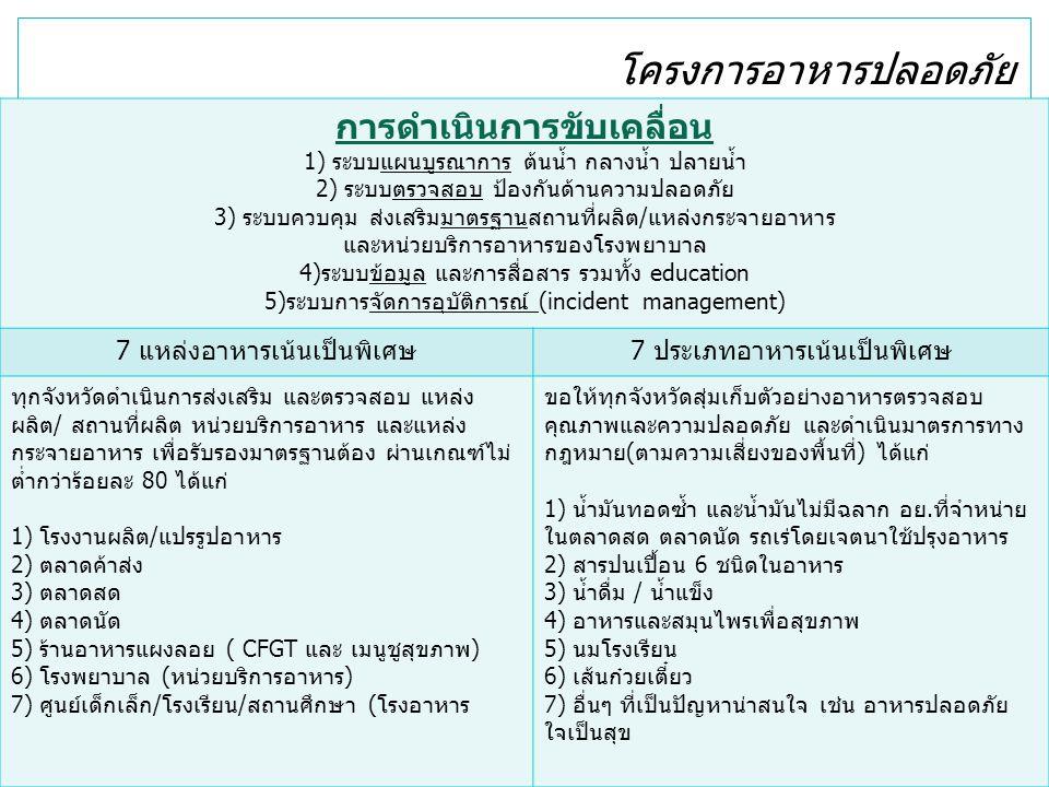 โครงการอาหารปลอดภัย การดำเนินการขับเคลื่อน 1) ระบบแผนบูรณาการ ต้นน้ำ กลางน้ำ ปลายน้ำ 2) ระบบตรวจสอบ ป้องกันด้านความปลอดภัย 3) ระบบควบคุม ส่งเสริมมาตรฐานสถานที่ผลิต/แหล่งกระจายอาหาร และหน่วยบริการอาหารของโรงพยาบาล 4)ระบบข้อมูล และการสื่อสาร รวมทั้ง education 5)ระบบการจัดการอุบัติการณ์ (incident management) 7 แหล่งอาหารเน้นเป็นพิเศษ7 ประเภทอาหารเน้นเป็นพิเศษ ทุกจังหวัดดำเนินการส่งเสริม และตรวจสอบ แหล่ง ผลิต/ สถานที่ผลิต หน่วยบริการอาหาร และแหล่ง กระจายอาหาร เพื่อรับรองมาตรฐานต้อง ผ่านเกณฑ์ไม่ ต่ำกว่าร้อยละ 80 ได้แก่ 1) โรงงานผลิต/แปรรูปอาหาร 2) ตลาดค้าส่ง 3) ตลาดสด 4) ตลาดนัด 5) ร้านอาหารแผงลอย ( CFGT และ เมนูชูสุขภาพ) 6) โรงพยาบาล (หน่วยบริการอาหาร) 7) ศูนย์เด็กเล็ก/โรงเรียน/สถานศึกษา (โรงอาหาร ขอให้ทุกจังหวัดสุ่มเก็บตัวอย่างอาหารตรวจสอบ คุณภาพและความปลอดภัย และดำเนินมาตรการทาง กฎหมาย(ตามความเสี่ยงของพื้นที่) ได้แก่ 1) น้ำมันทอดซ้ำ และน้ำมันไม่มีฉลาก อย.ที่จำหน่าย ในตลาดสด ตลาดนัด รถเร่โดยเจตนาใช้ปรุงอาหาร 2) สารปนเปื้อน 6 ชนิดในอาหาร 3) น้ำดื่ม / น้ำแข็ง 4) อาหารและสมุนไพรเพื่อสุขภาพ 5) นมโรงเรียน 6) เส้นก๋วยเตี๋ยว 7) อื่นๆ ที่เป็นปัญหาน่าสนใจ เช่น อาหารปลอดภัย ใจเป็นสุข