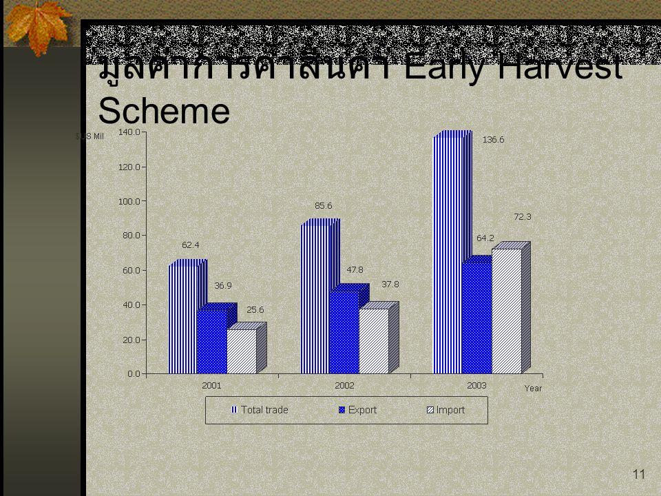 11 มูลค่าการค้าสินค้า Early Harvest Scheme