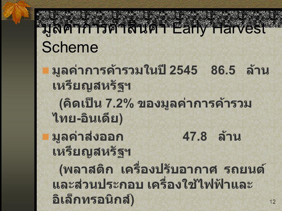 12 มูลค่าการค้าสินค้า Early Harvest Scheme มูลค่าการค้ารวมในปี 254586.5 ล้าน เหรียญสหรัฐฯ ( คิดเป็น 7.2% ของมูลค่าการค้ารวม ไทย - อินเดีย ) มูลค่าส่งอ