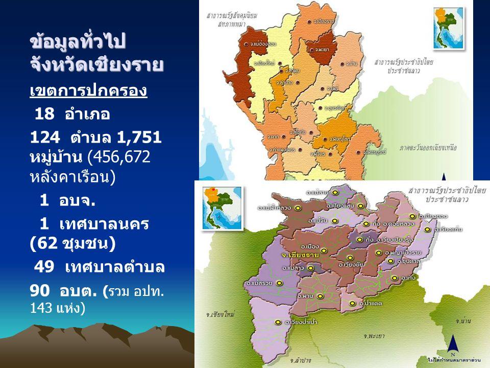 ข้อมูลทั่วไป จังหวัดเชียงราย เขตการปกครอง 18 อำเภอ 124 ตำบล 1,751 หมู่บ้าน (456,672 หลังคาเรือน) 1 อบจ. 1 เทศบาลนคร (62 ชุมชน) 49 เทศบาลตำบล 90 อบต. (