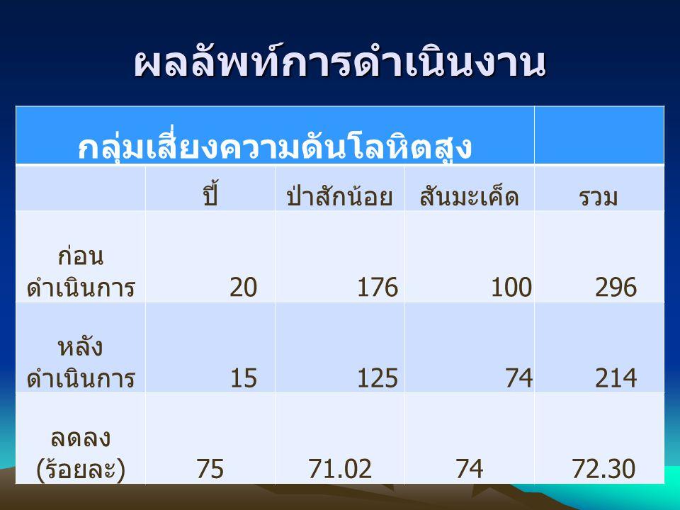 ผลลัพท์การดำเนินงาน กลุ่มเสี่ยงความดันโลหิตสูง ปี้ป่าสักน้อยสันมะเค็ดรวม ก่อน ดำเนินการ 20 176 100 296 หลัง ดำเนินการ 15 125 74 214 ลดลง (ร้อยละ)7571.0274 72.30