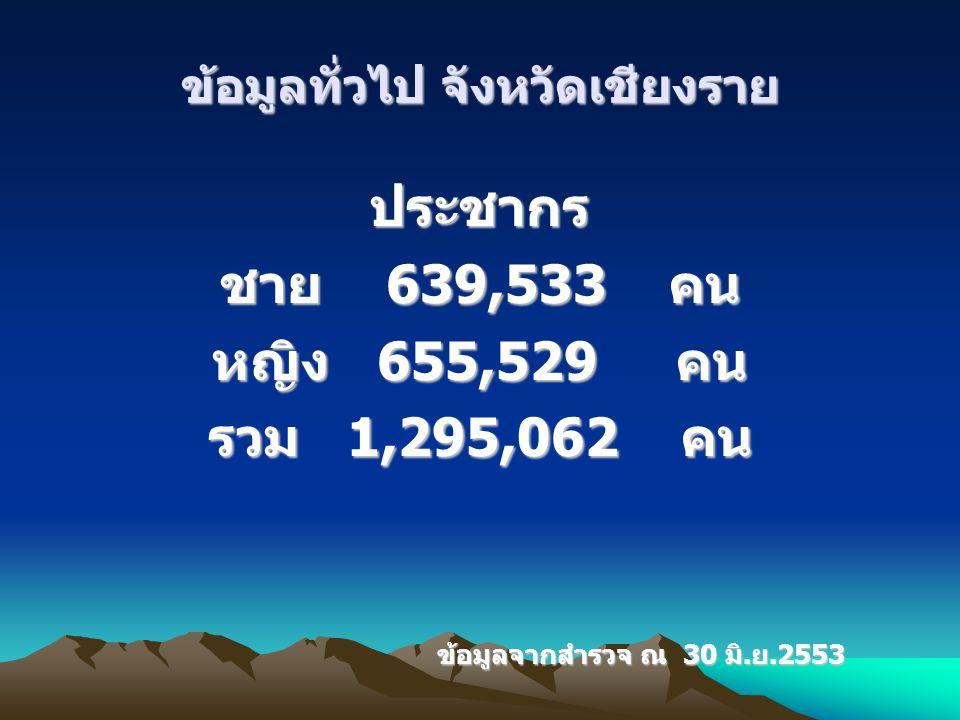 ข้อมูลทั่วไป จังหวัดเชียงราย ประชากร ชาย 639,533 คน หญิง 655,529 คน รวม 1,295,062 คน ข้อมูลจากสำรวจ ณ 30 มิ.ย.2553