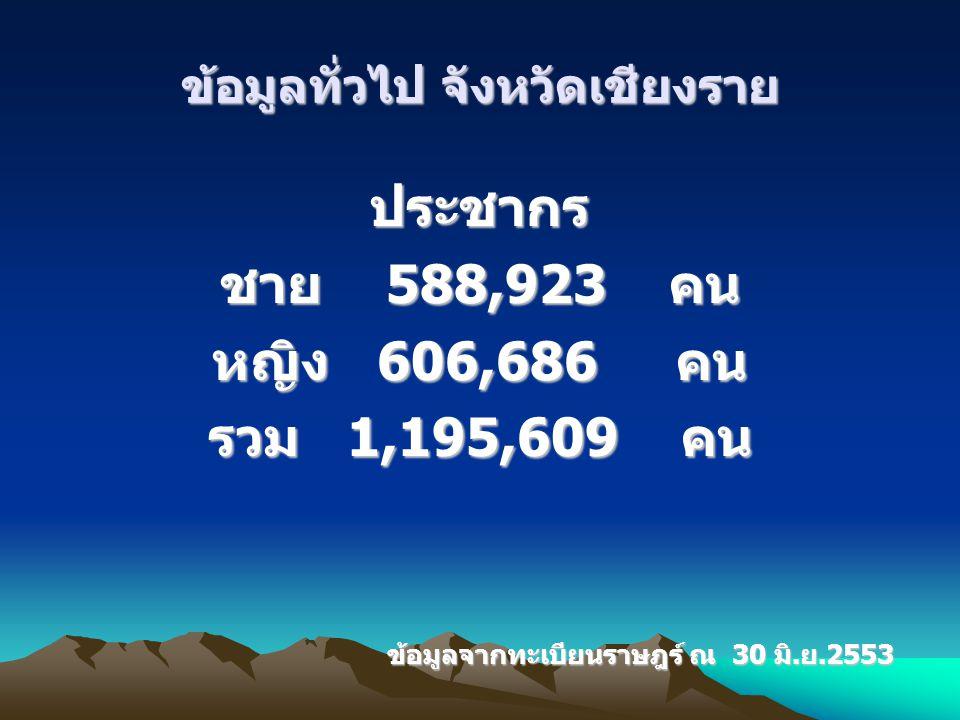 ข้อมูลทั่วไป จังหวัดเชียงราย ประชากร ชาย 588,923 คน หญิง 606,686 คน รวม 1,195,609 คน ข้อมูลจากทะเบียนราษฎร์ ณ 30 มิ.ย.2553