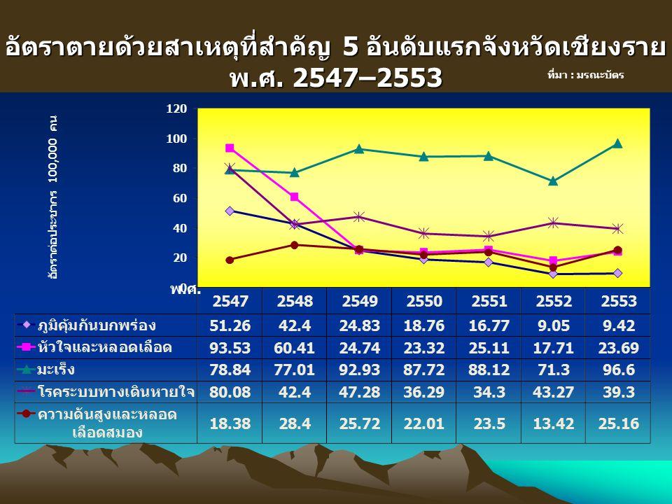 อัตราตายด้วยสาเหตุที่สำคัญ 5 อันดับแรกจังหวัดเชียงราย พ.ศ. 2547–2553 ที่มา : มรณะบัตร