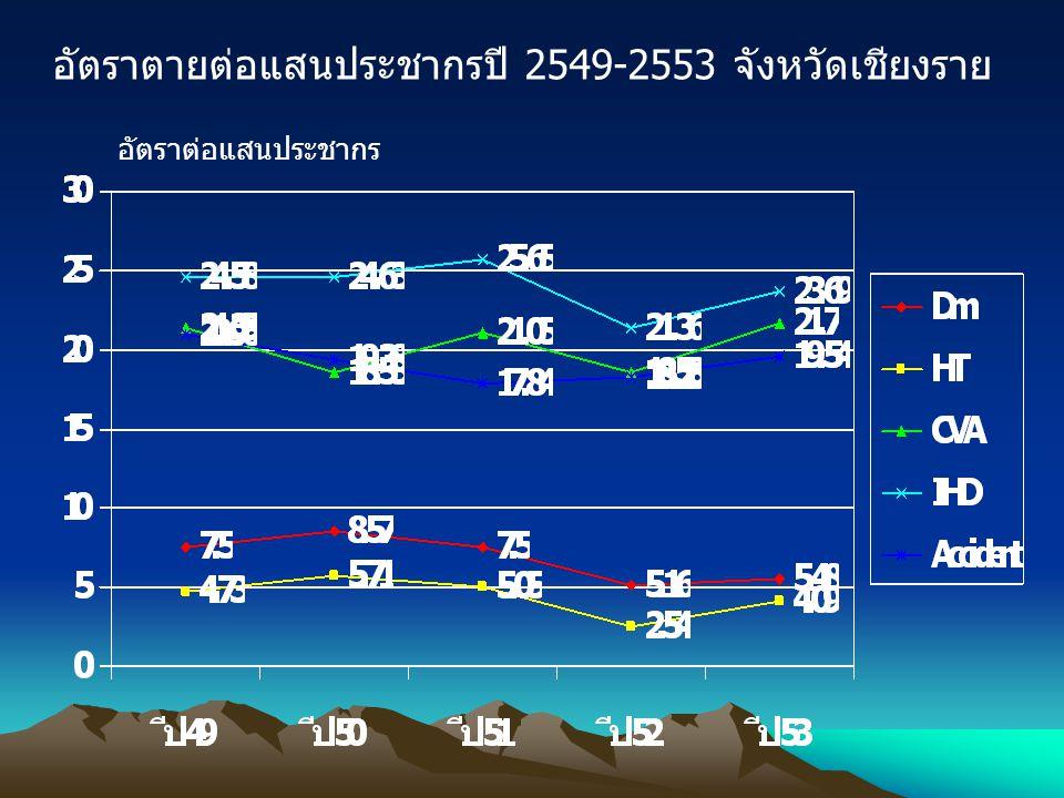 อัตราตายต่อแสนประชากรปี 2549-2553 จังหวัดเชียงราย อัตราต่อแสนประชากร