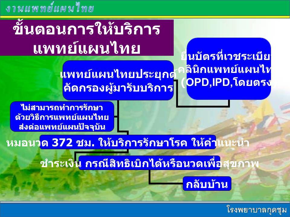 ขั้นตอนการให้บริการ แพทย์แผนไทย ยื่นบัตรที่เวชระเบียน คลินิกแพทย์แผนไทย (OPD,IPD, โดยตรง ) แพทย์แผนไทยประยุกต์ คัดกรองผู้มารับบริการ หมอนวด 372 ชม.