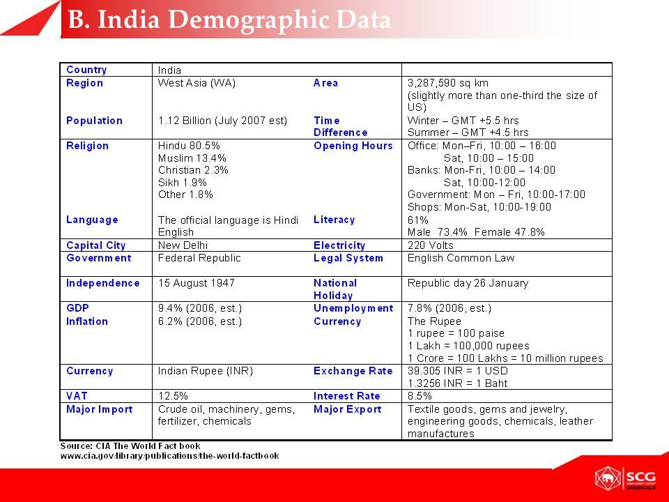 B. India Demographic Data