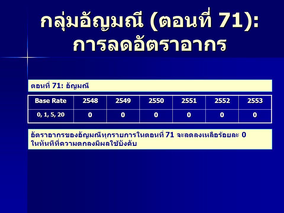 กลุ่มอัญมณี ( ตอนที่ 71): การลดอัตราอากร Base Rate 2548 2549 2550 2551 2552 2553 0, 1, 5, 20 000000 ตอนที่ 71: อัญมณี อัตราอากรของอัญมณีทุกรายการในตอนที่ 71 จะลดลงเหลือร้อยละ 0 ในทันทีที่ความตกลงมีผลใช้บังคับ