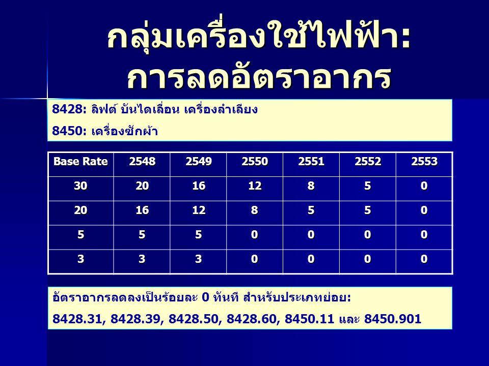 กลุ่มเครื่องใช้ไฟฟ้า : การลดอัตราอากร 8428: ลิฟต์ บันไดเลื่อน เครื่องลำเลียง 8450: เครื่องซักผ้า Base Rate 2548 2549 2550 2551 2552 2553 30201612850 2016128550 5550000 3330000 อัตราอากรลดลงเป็นร้อยละ 0 ทันที สำหรับประเภทย่อย: 8428.31, 8428.39, 8428.50, 8428.60, 8450.11 และ 8450.901