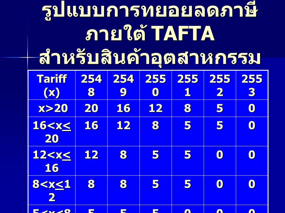 รูปแบบการทยอยลดภาษี ภายใต้ TAFTA สำหรับสินค้าอุตสาหกรรม Tariff (x) 254 8 254 9 255 0 255 1 255 2 255 3 x>20 x>20201612850 16<x< 20 16128550 12<x< 16 1