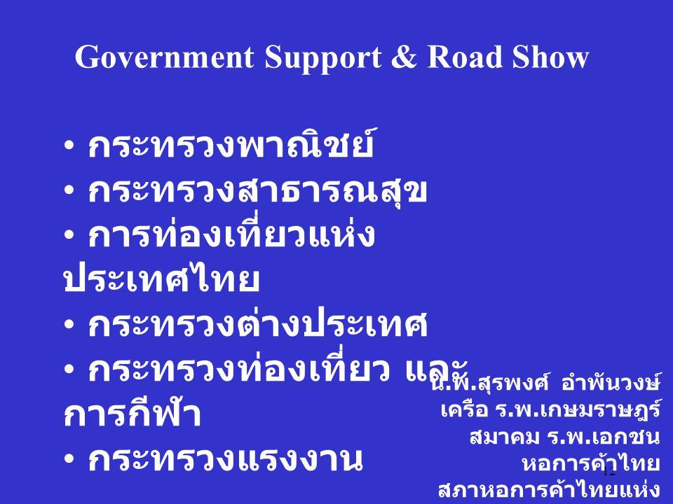 12 น. พ. สุรพงศ์ อำพันวงษ์ เครือ ร. พ. เกษมราษฎร์ สมาคม ร. พ. เอกชน หอการค้าไทย สภาหอการค้าไทยแห่ง ประเทศไทย Government Support & Road Show กระทรวงพาณ